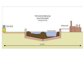 Een biocentrale van Stadtwerke Emden en E.ON levert warmte aan de VW-fabriek via een leiding van 4 km.