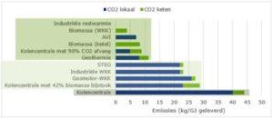 De laagste emissie van CO2 is bij industriewarmte en biowkk