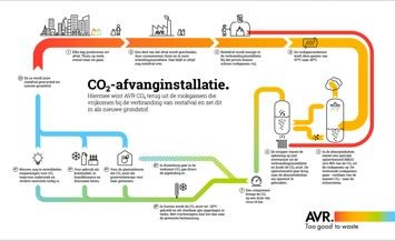 Seminar afvang en hergebruik CO2